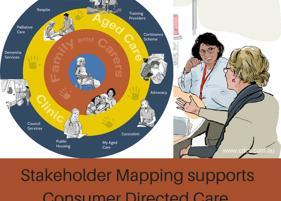 Stakeholder Mapping – Supporting CDC