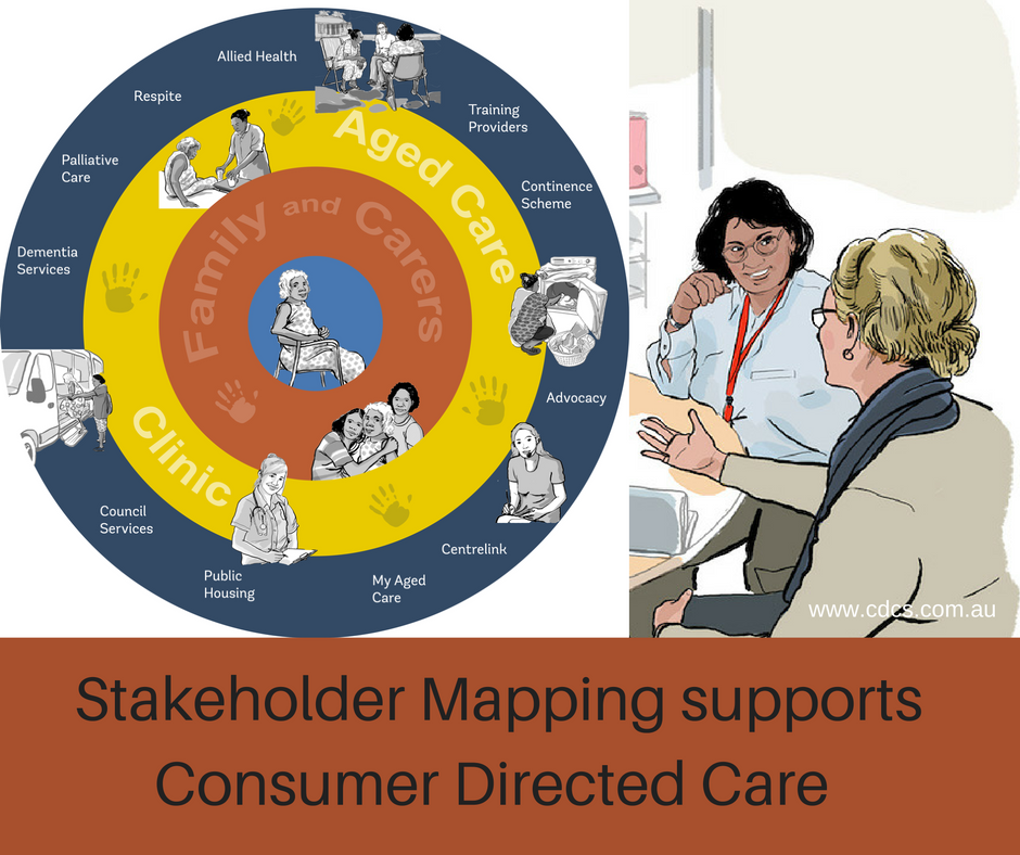 Stakeholder Mapping supports Consumer Directed Care