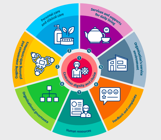 New Aged Care Standards wheel, courtesy of the Aged Care Quality and Safety Commission